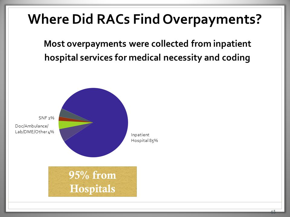 45 Where Did RACs Find Overpayments? Most overpayments were collected from inpatient hospital services for medical necessity and coding SNF 2% Doc/Amb