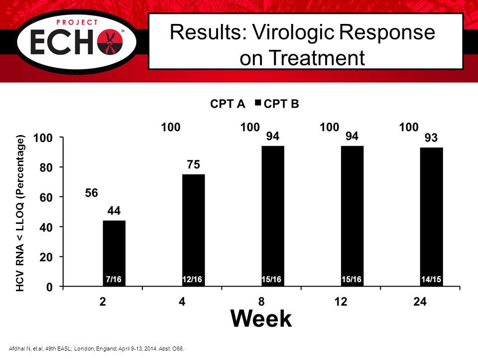 HCV RNA < LLOQ (Percentage) Results: Virologic Response on Treatment Week Afdhal N, et al.