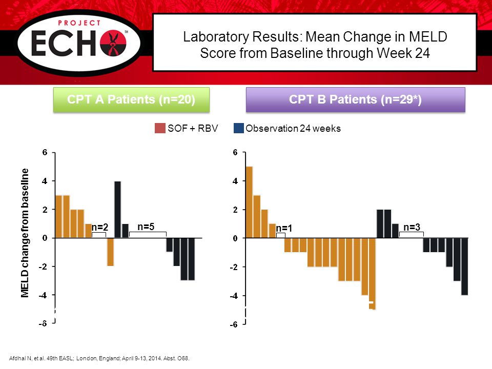 Laboratory Results: Mean Change in MELD Score from Baseline through Week 24 CPT A Patients (n=20) CPT B Patients (n=29*) MELD change from baseline SOF + RBVObservation 24 weeks n=2 n=5 n=1 n=3 Afdhal N, et al.