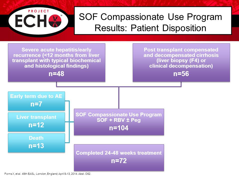 SOF Compassionate Use Program SOF + RBV ± Peg n=104 SOF Compassionate Use Program SOF + RBV ± Peg n=104 Completed 24-48 weeks treatment n=72 Completed 24-48 weeks treatment n=72 Forns X, et al.