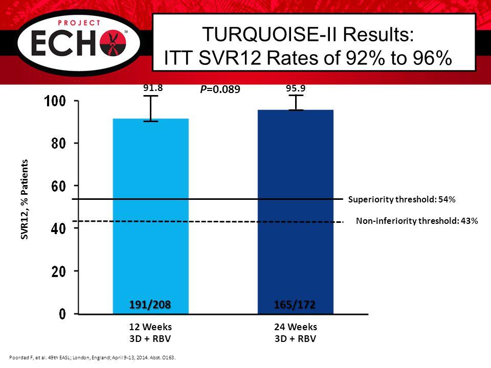 TURQUOISE-II Results: ITT SVR12 Rates by HCV Subtype Poordad F, et al.