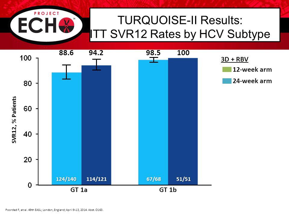 TURQUOISE-II Results: ITT SVR12 Rates by Prior Treatment Response in HCV Subtype 1a 92.2 12-week arm 24-week arm 92.9 NaïvePrior Relapse Response 3D + RBV SVR12, % Patients 59/64 14/15 52/56 13/13 93.3100 80.092.911/11 40/50 10/10 39/42 Prior Partial Response Prior Null Response HCV Subtype 1a Poordad F, et al.