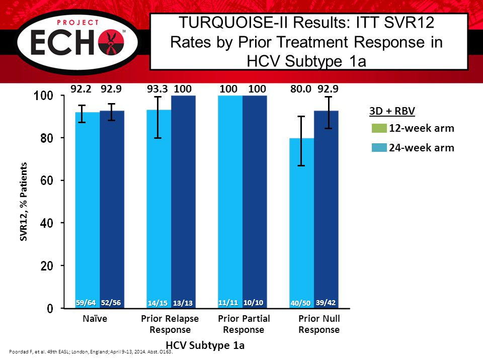 ELECTRON-2: Study Design HCV GT 1, relapsed after previous treatment with SOF-containing regimens in ELECTRON-1 HCV GT 1 decompensated cirrhosis (Child Pugh Turcotte B) Wk 0 Wk 12Wk 24 SVR12 LDV/SOF, n=20 GT 1 CPT class B LDV/SOF + RBV, n=19 GT 1 Prior SOF exposure Gane E, et al.