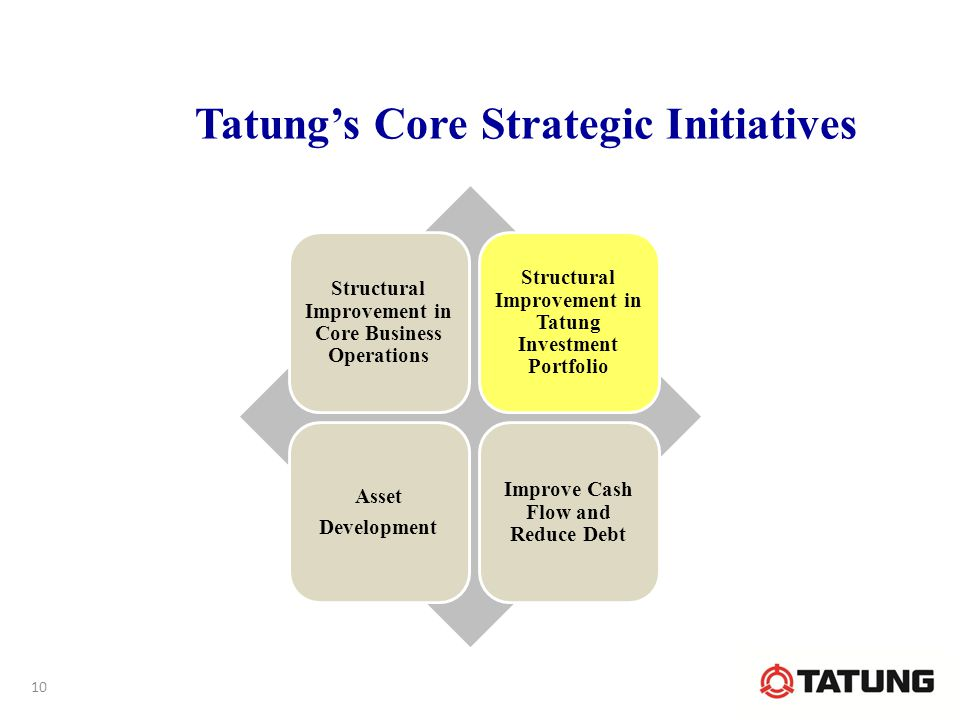 Tatung's Core Strategic Initiatives Structural Improvement in Core Business Operations Structural Improvement in Tatung Investment Portfolio Asset Development Improve Cash Flow and Reduce Debt 10