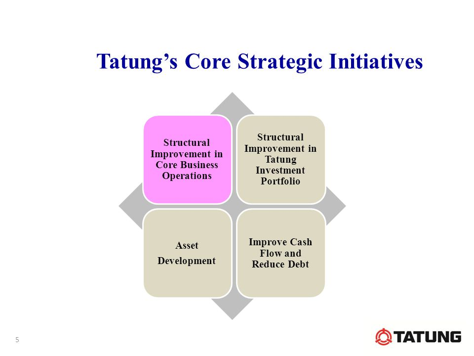 Tatung's Core Strategic Initiatives Structural Improvement in Core Business Operations Structural Improvement in Tatung Investment Portfolio Asset Development Improve Cash Flow and Reduce Debt 5