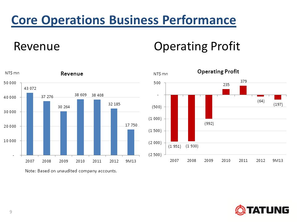 Core Operations Business Performance RevenueOperating Profit 9 Note: Based on unaudited company accounts.
