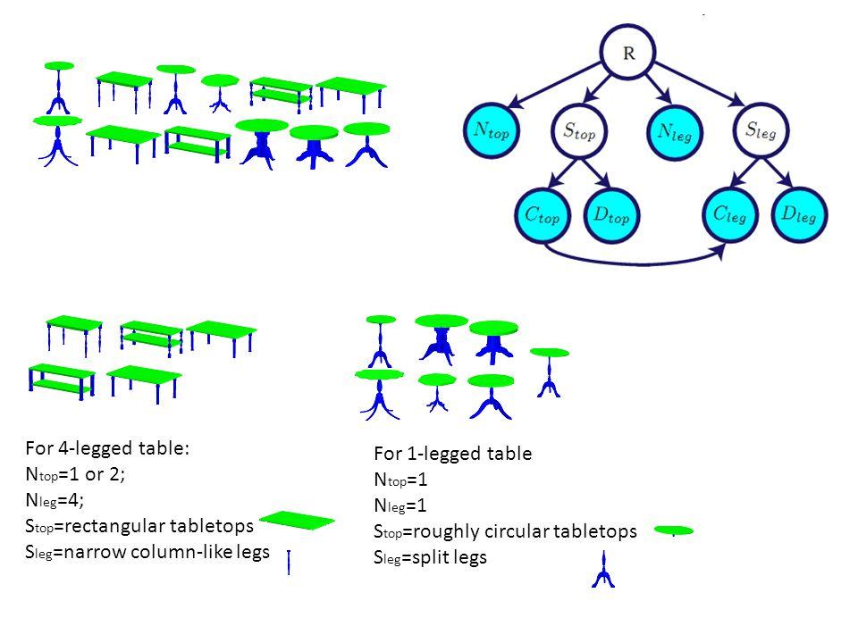For 4-legged table: N top =1 or 2; N leg =4; S top =rectangular tabletops S leg =narrow column-like legs For 1-legged table N top =1 N leg =1 S top =roughly circular tabletops S leg =split legs
