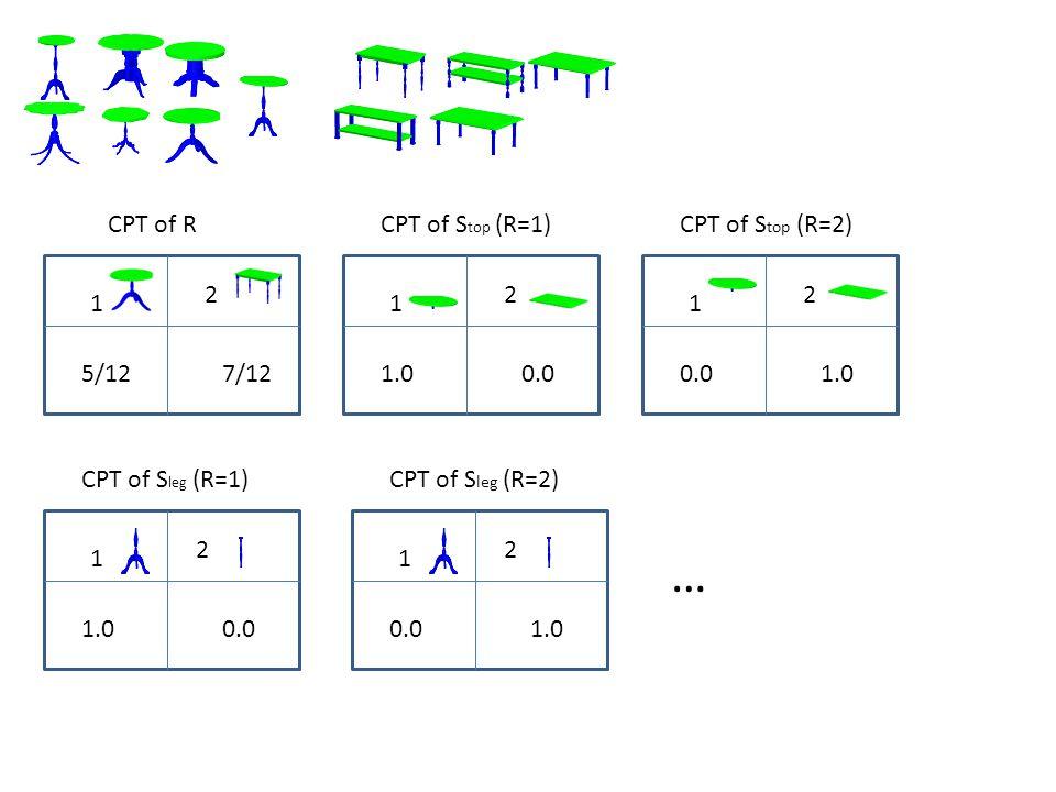 CPT of R 1 2 5/127/12 CPT of S top (R=1) 1 2 1.00.0 CPT of S top (R=2) 1 2 0.01.0 CPT of S leg (R=1) 1 2 1.00.0 CPT of S leg (R=2) 1 2 0.01.0 …