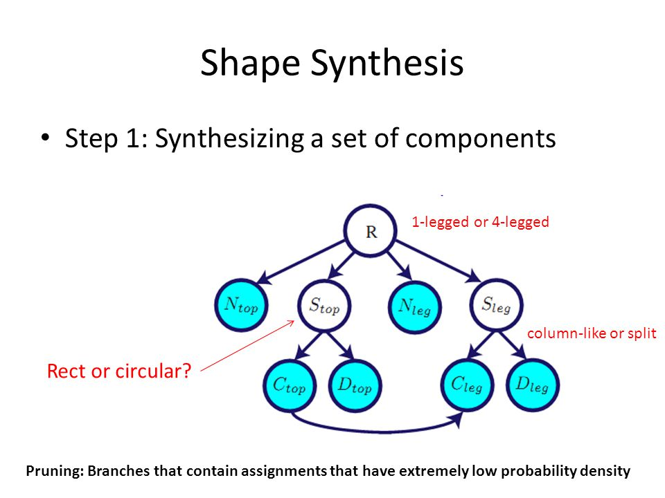 Shape Synthesis Step 1: Synthesizing a set of components 1-legged or 4-legged Rect or circular.