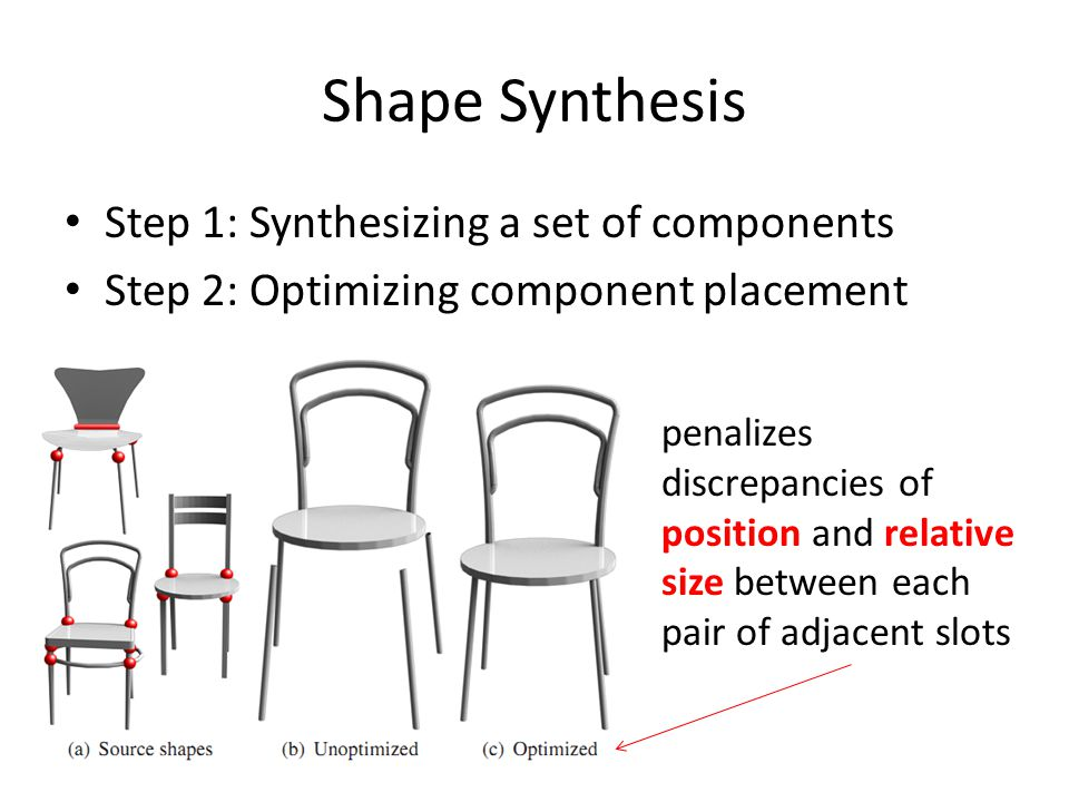 Shape Synthesis Step 1: Synthesizing a set of components Step 2: Optimizing component placement penalizes discrepancies of position and relative size between each pair of adjacent slots