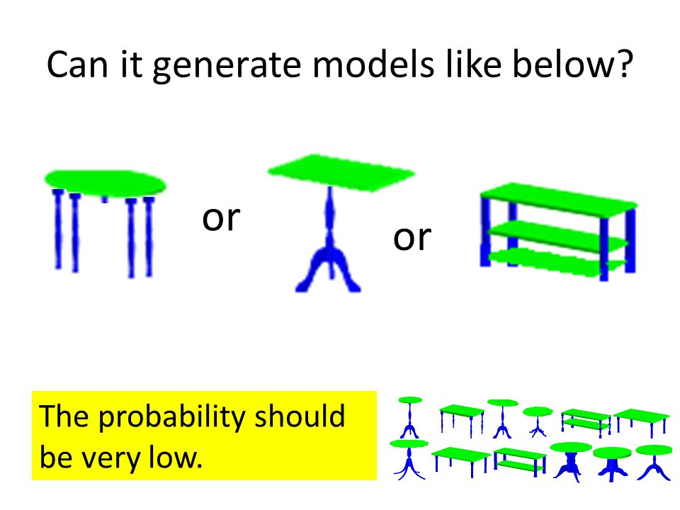 Can it generate models like below or The probability should be very low. or