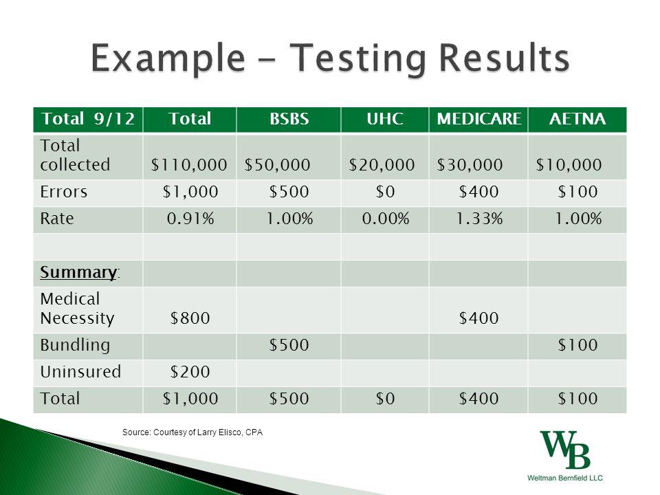 Total 9/12TotalBSBSUHCMEDICAREAETNA Total collected$110,000$50,000$20,000$30,000$10,000 Errors$1,000$500$0$400$100 Rate0.91%1.00%0.00%1.33%1.00% Summa