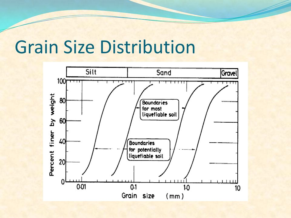 Calculation of Liquefaction There are three major methods : Grain size distribution Threshold strain CSR & CRR