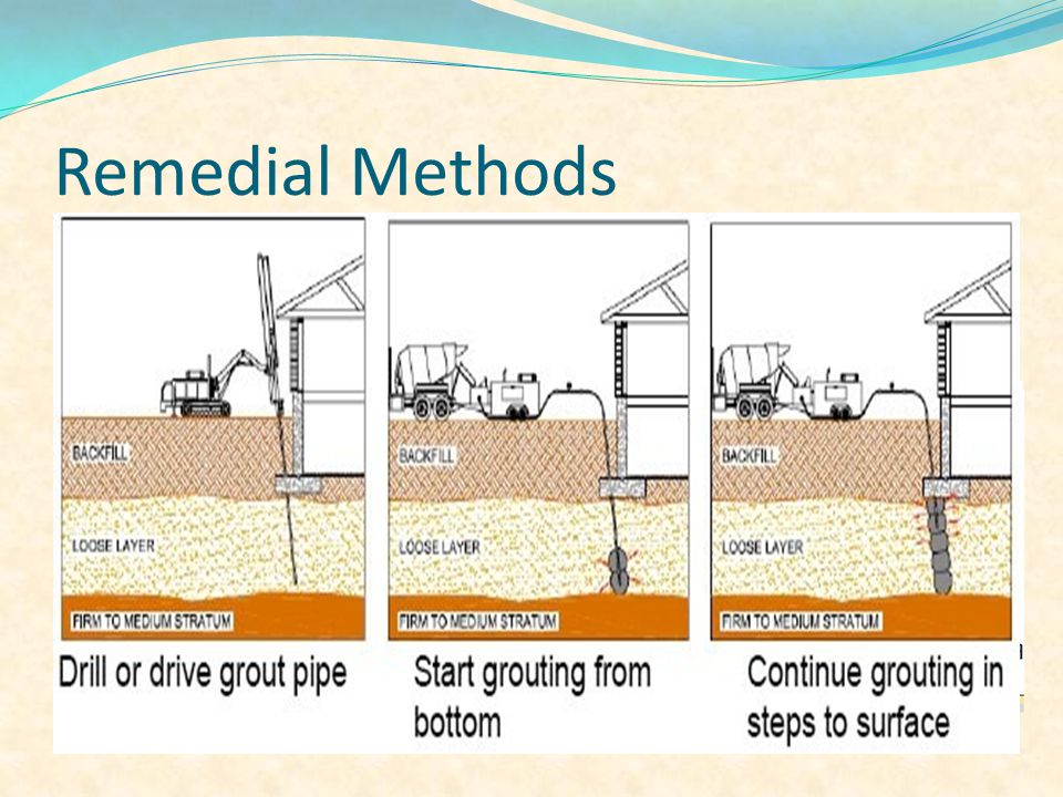 Remedial Methods Deep Soil Mixing 1- Dry soil mixing 2- Wet soil mixing Compaction Grouting