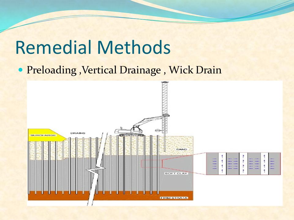 Remedial Methods Preloading,Vertical Drainage, Wick Drain