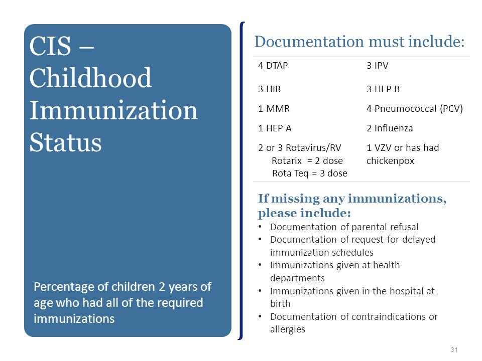 Documentation must include: 4 DTAP3 IPV 3 HIB3 HEP B 1 MMR4 Pneumococcal (PCV) 1 HEP A2 Influenza 2 or 3 Rotavirus/RV Rotarix = 2 dose Rota Teq = 3 do