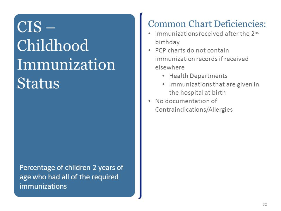 32 CIS – Childhood Immunization Status Percentage of children 2 years of age who had all of the required immunizations Common Chart Deficiencies: Immu