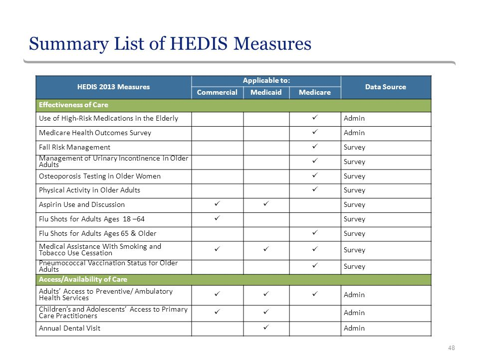 Summary List of HEDIS Measures 48 HEDIS 2013 Measures Applicable to: Data Source CommercialMedicaidMedicare Effectiveness of Care Use of High-Risk Med