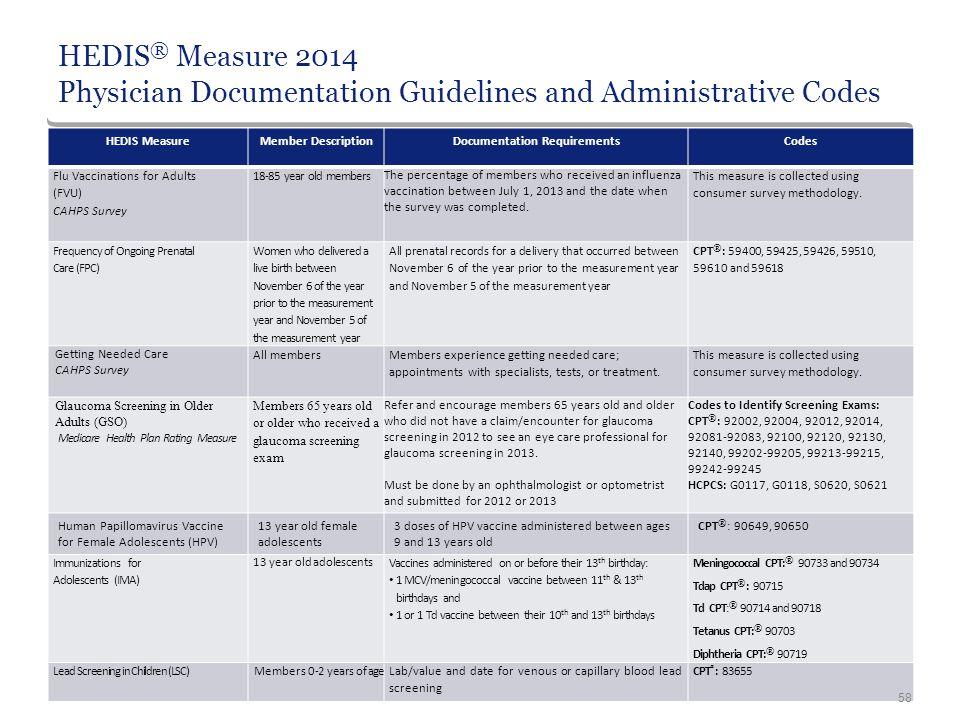 HEDIS ® Measure 2014 Physician Documentation Guidelines and Administrative Codes HEDIS MeasureMember DescriptionDocumentation RequirementsCodes Flu Va