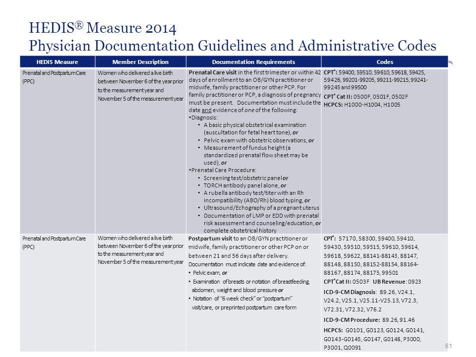 HEDIS ® Measure 2014 Physician Documentation Guidelines and Administrative Codes HEDIS MeasureMember DescriptionDocumentation RequirementsCodes Prenat