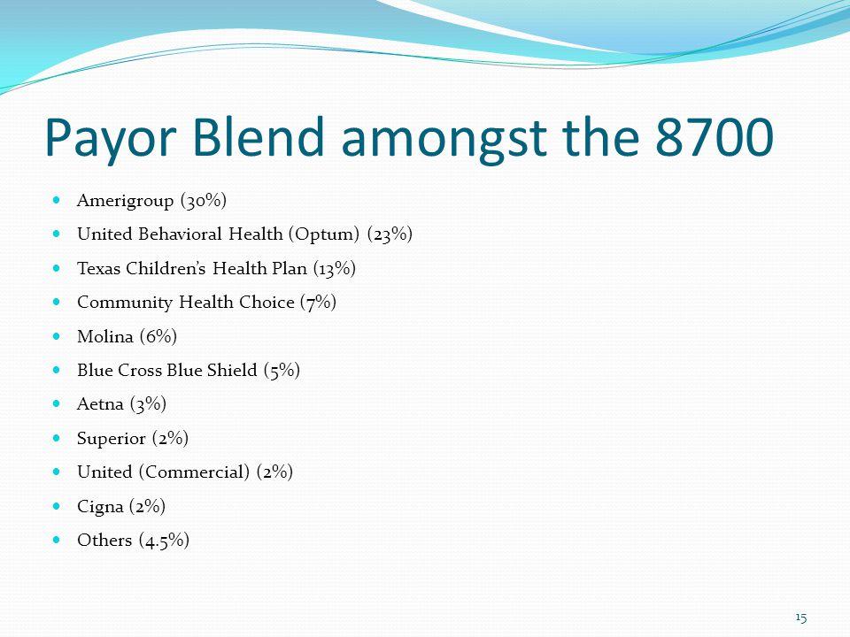 Payor Blend amongst the 8700 15 Amerigroup (30%) United Behavioral Health (Optum) (23%) Texas Children's Health Plan (13%) Community Health Choice (7%