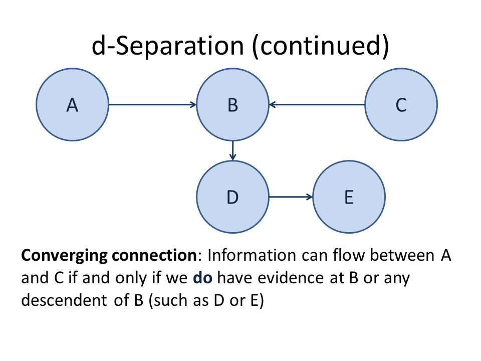 d-Separation (continued) ABC Converging connection: Information can flow between A and C if and only if we do have evidence at B or any descendent of B (such as D or E) DE