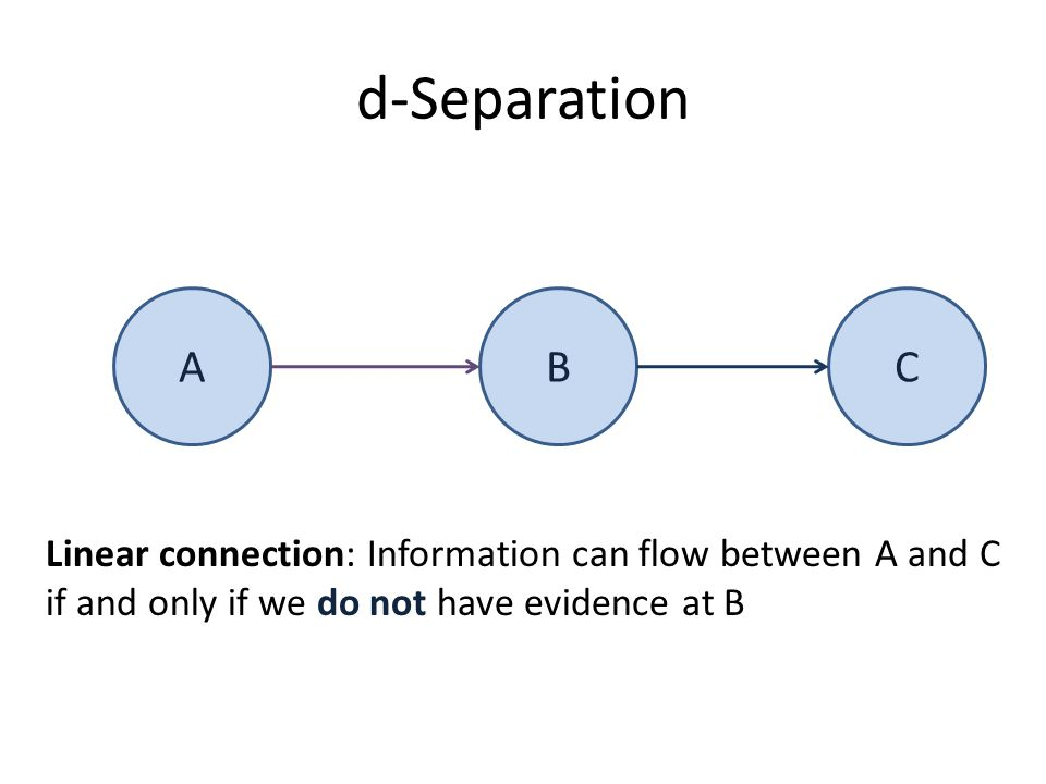 d-Separation ABC Linear connection: Information can flow between A and C if and only if we do not have evidence at B
