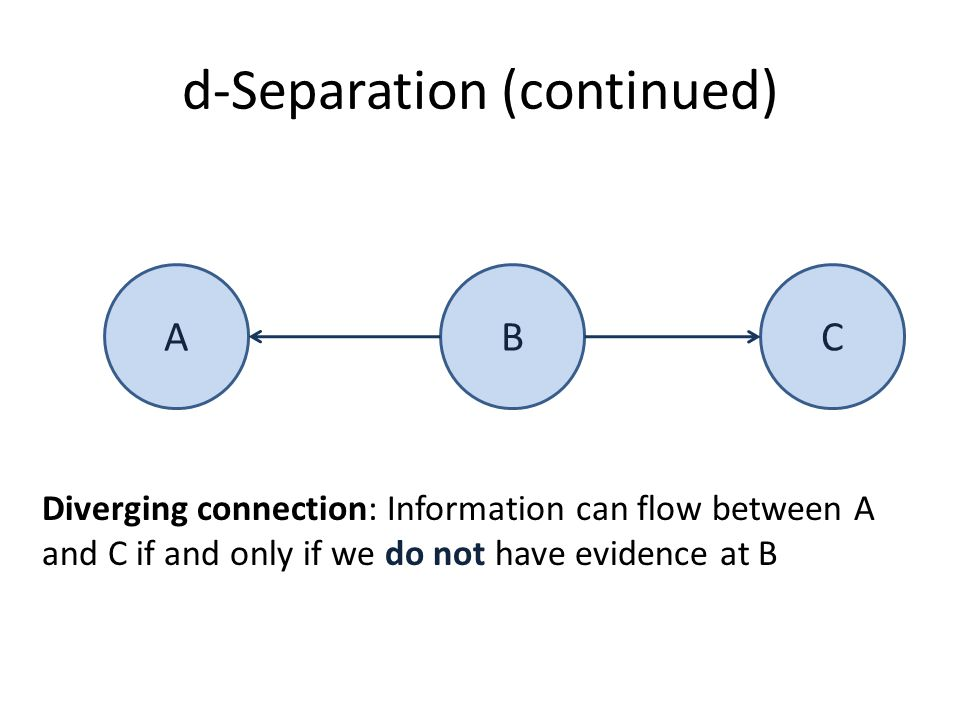d-Separation (continued) ABC Diverging connection: Information can flow between A and C if and only if we do not have evidence at B