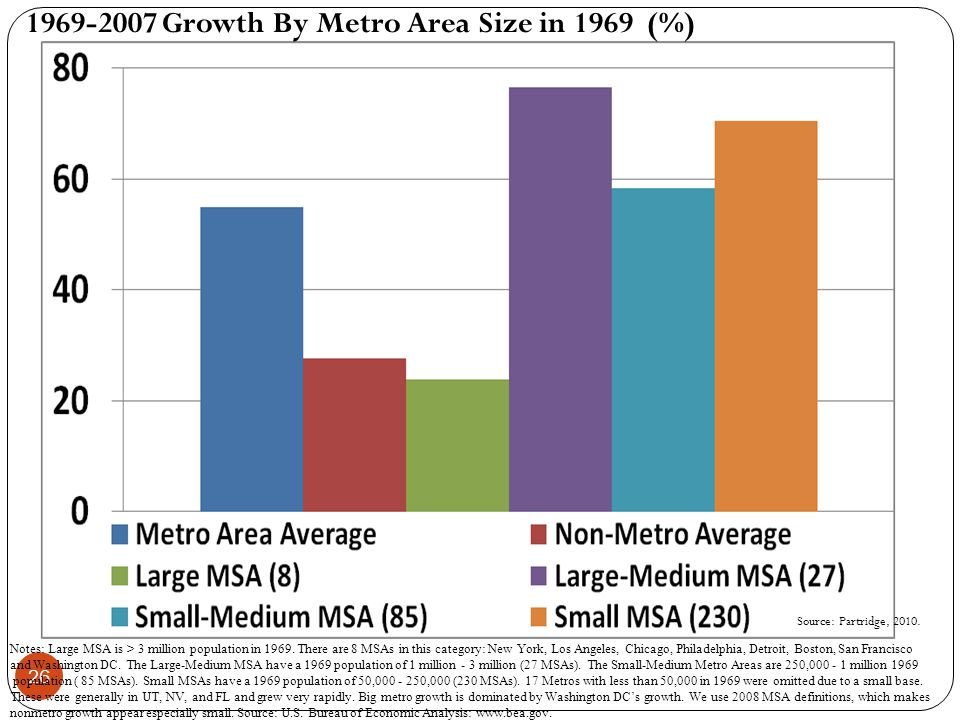 26 1969-2007 Growth By Metro Area Size in 1969 (%) Notes: Large MSA is > 3 million population in 1969.