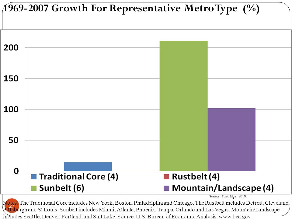 27 1969-2007 Growth For Representative Metro Type (%) Notes: The Traditional Core includes New York, Boston, Philadelphia and Chicago.