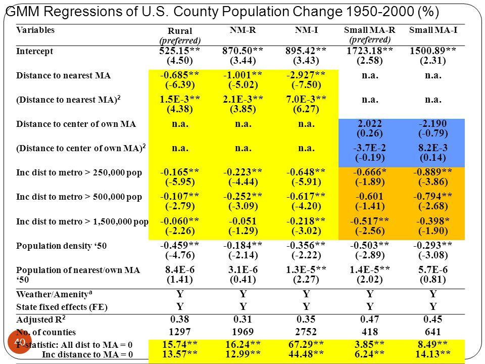 40 40 GMM Regressions of U.S. County Population Change 1950-2000 (%) Variables Rural (preferred) NM-RNM-ISmall MA-R (preferred) Small MA-I Intercept 5