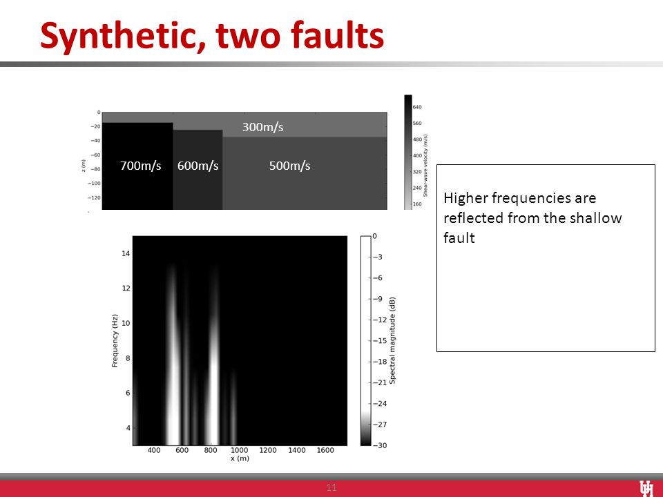 Synthetic, two faults 11 Higher frequencies are reflected from the shallow fault 700m/s600m/s 500m/s 300m/s