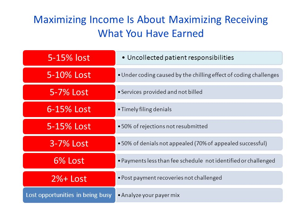 Maximizing Income Is About Maximizing Receiving What You Have Earned Uncollected patient responsibilities 5-15% lost Under coding caused by the chilling effect of coding challenges 5-10% Lost Services provided and not billed 5-7% Lost Timely filing denials 6-15% Lost 50% of rejections not resubmitted 5-15% Lost 50% of denials not appealed (70% of appealed successful) 3-7% Lost Payments less than fee schedule not identified or challenged 6% Lost Post payment recoveries not challenged 2%+ Lost Analyze your payer mix Lost opportunities in being busy