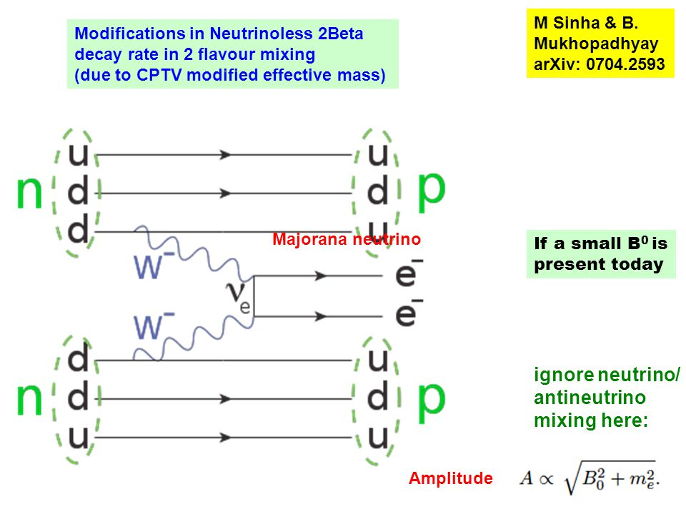 Modifications in Neutrinoless 2Beta decay rate in 2 flavour mixing (due to CPTV modified effective mass) Majorana neutrino Amplitude ignore neutrino/ antineutrino mixing here: M Sinha & B.