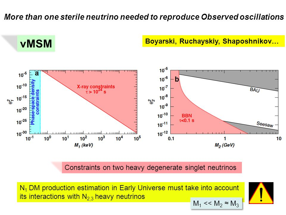 More than one sterile neutrino needed to reproduce Observed oscillations νMSM Boyarski, Ruchayskiy, Shaposhnikov… Constraints on two heavy degenerate singlet neutrinos N 1 DM production estimation in Early Universe must take into account its interactions with N 2,3 heavy neutrinos M 1 << M 2 ≈ M 3