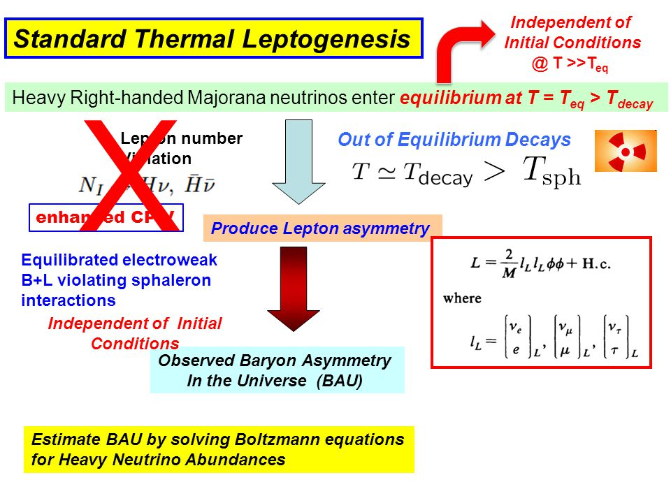 Independent of Initial Conditions @ T >>T eq Heavy Right-handed Majorana neutrinos enter equilibrium at T = T eq > T decay Standard Thermal Leptogenesis Fukugita, Yanagida, Lepton number Violation Produce Lepton asymmetry Observed Baryon Asymmetry In the Universe (BAU) Equilibrated electroweak B+L violating sphaleron interactions Kuzmin, Rubakov, Shaposhinkov Estimate BAU by solving Boltzmann equations for Heavy Neutrino Abundances Independent of Initial Conditions Out of Equilibrium Decays enhanced CP V X