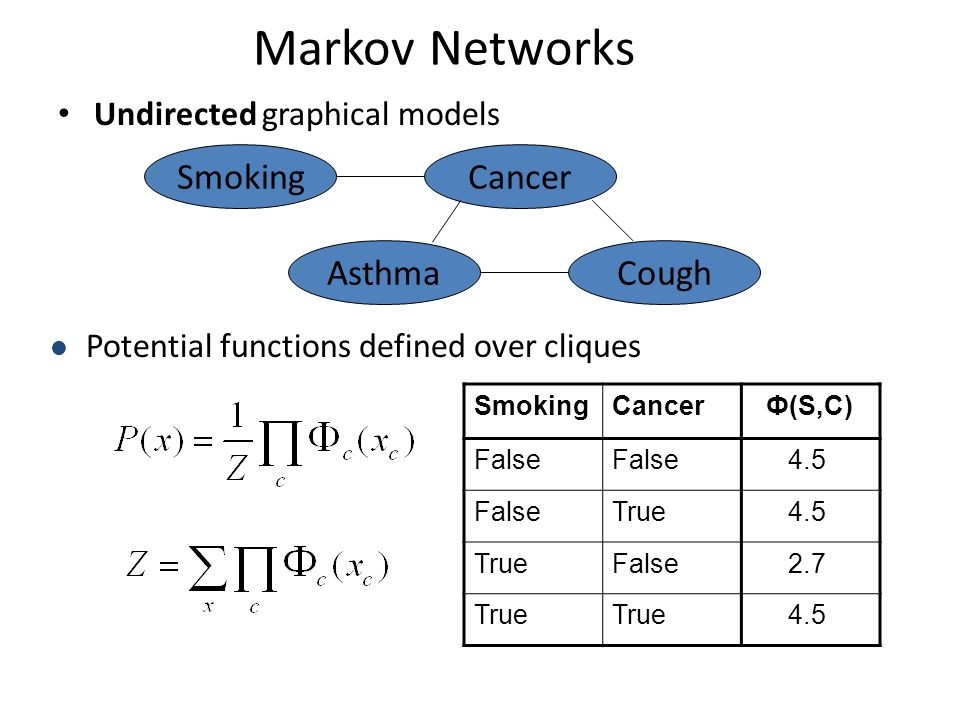 Markov Networks Undirected graphical models Cancer CoughAsthma Smoking Potential functions defined over cliques SmokingCancer Ф(S,C) False 4.5 FalseTr