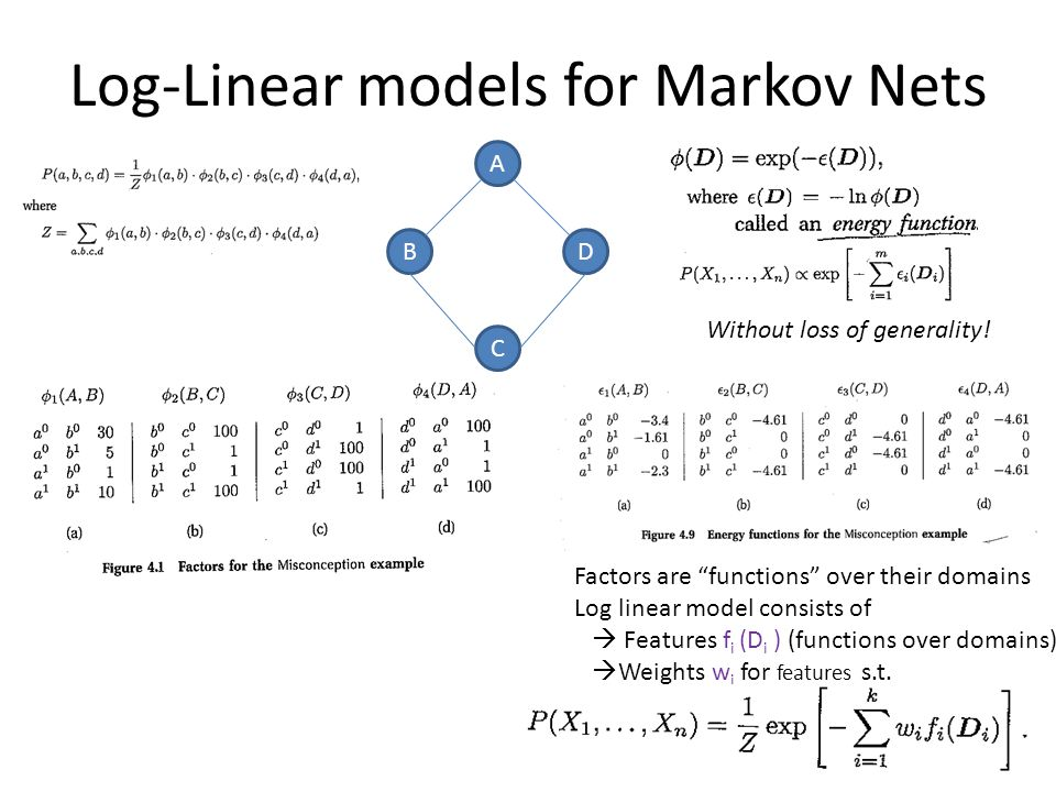 "Log-Linear models for Markov Nets A B C D Factors are ""functions"" over their domains Log linear model consists of  Features f i (D i ) (functions ove"