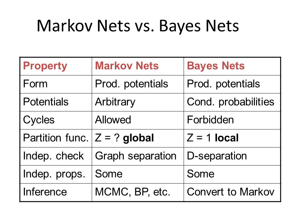 Markov Nets vs. Bayes Nets PropertyMarkov NetsBayes Nets FormProd.