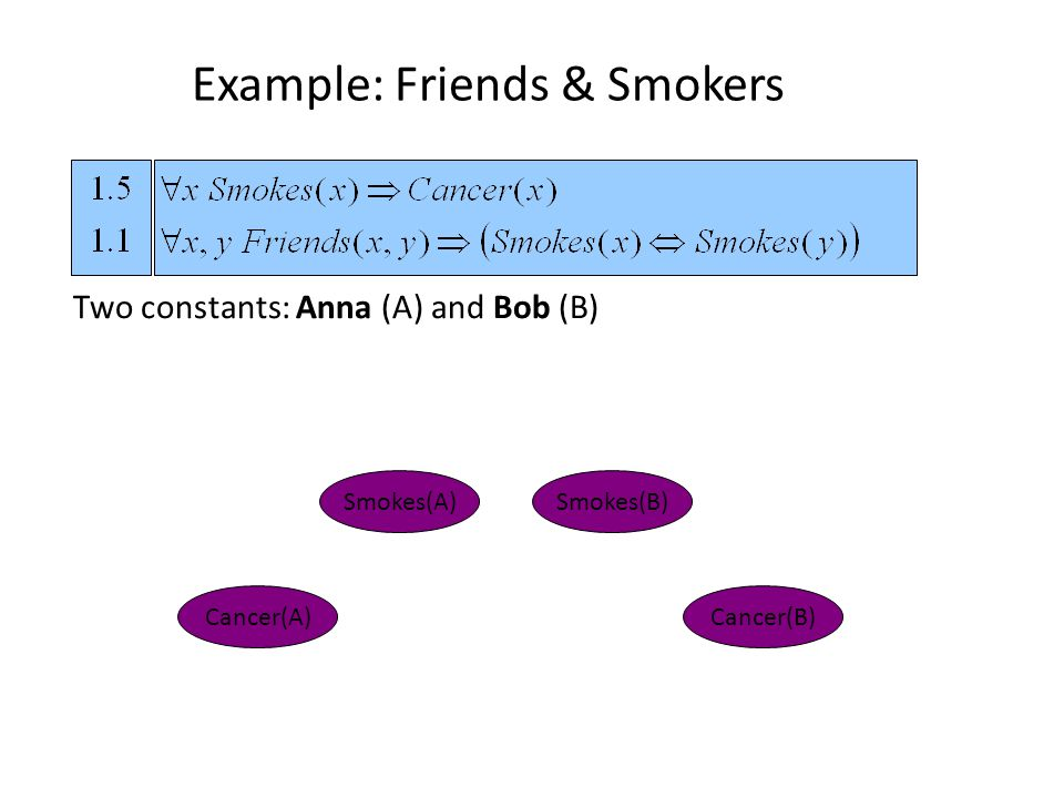 Example: Friends & Smokers Cancer(A) Smokes(A)Smokes(B) Cancer(B) Two constants: Anna (A) and Bob (B)