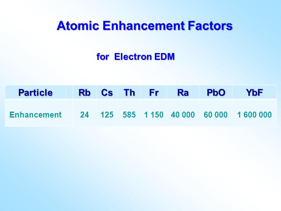 ParticleRbCsThFrRaPbOYbF Enhancement241255851 15040 00060 0001 600 000 Atomic Enhancement Factors for Electron EDM