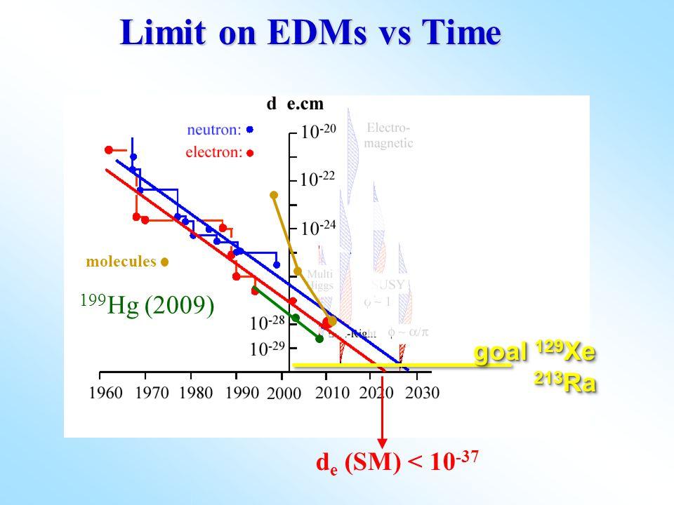 199 Hg (2009) d e (SM) < 10 -37 Limit on EDMs vs Time goal 129 Xe 213 Ra 213 Ra goal 129 Xe 213 Ra 213 Ra molecules
