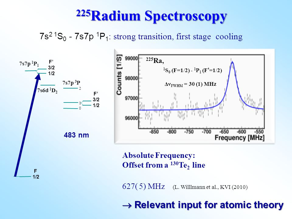 1 S 0 (F=1/2) - 1 P 1 (F ' =1/2) Δν FWHM = 30 (1) MHz 1 S 0 (F=1/2) - 1 P 1 (F ' =1/2) Δν FWHM = 30 (1) MHz 225 Ra, 225 Radium Spectroscopy 483 nm 7s7