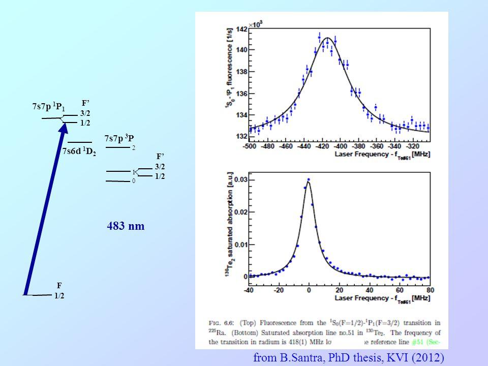483 nm 7s7p 1 P 1 7s6d 1 D 2 210210 F' 3/2 1/2 F 1/2 7s7p 3 P F' 3/2 1/2 from B.Santra, PhD thesis, KVI (2012)