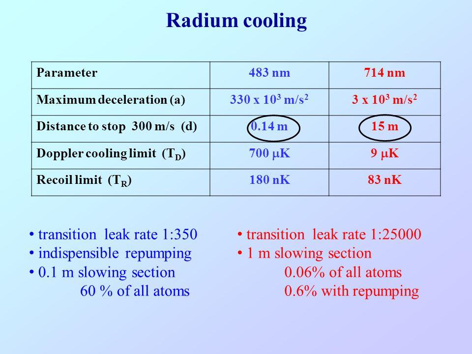 Radium cooling Parameter483 nm714 nm Maximum deceleration (a)330 x 10 3 m/s 2 3 x 10 3 m/s 2 Distance to stop 300 m/s (d)0.14 m15 m Doppler cooling li
