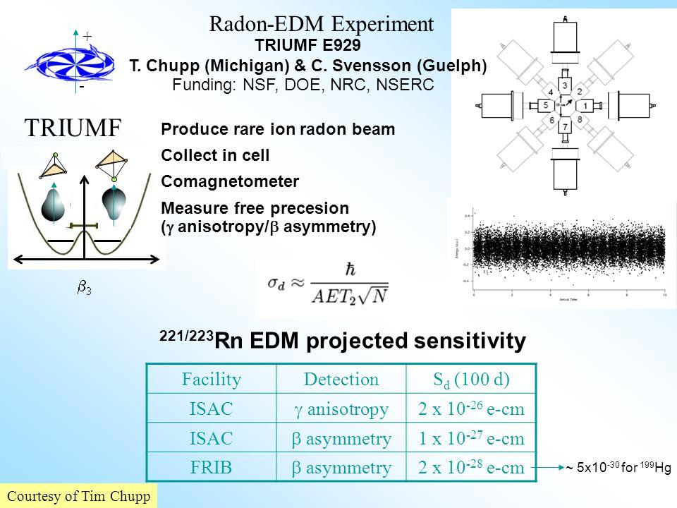 TRIUMF FacilityDetectionS d (100 d) ISAC  anisotropy 2 x 10 -26 e-cm ISAC  asymmetry 1 x 10 -27 e-cm FRIB  asymmetry 2 x 10 -28 e-cm Radon-EDM Expe