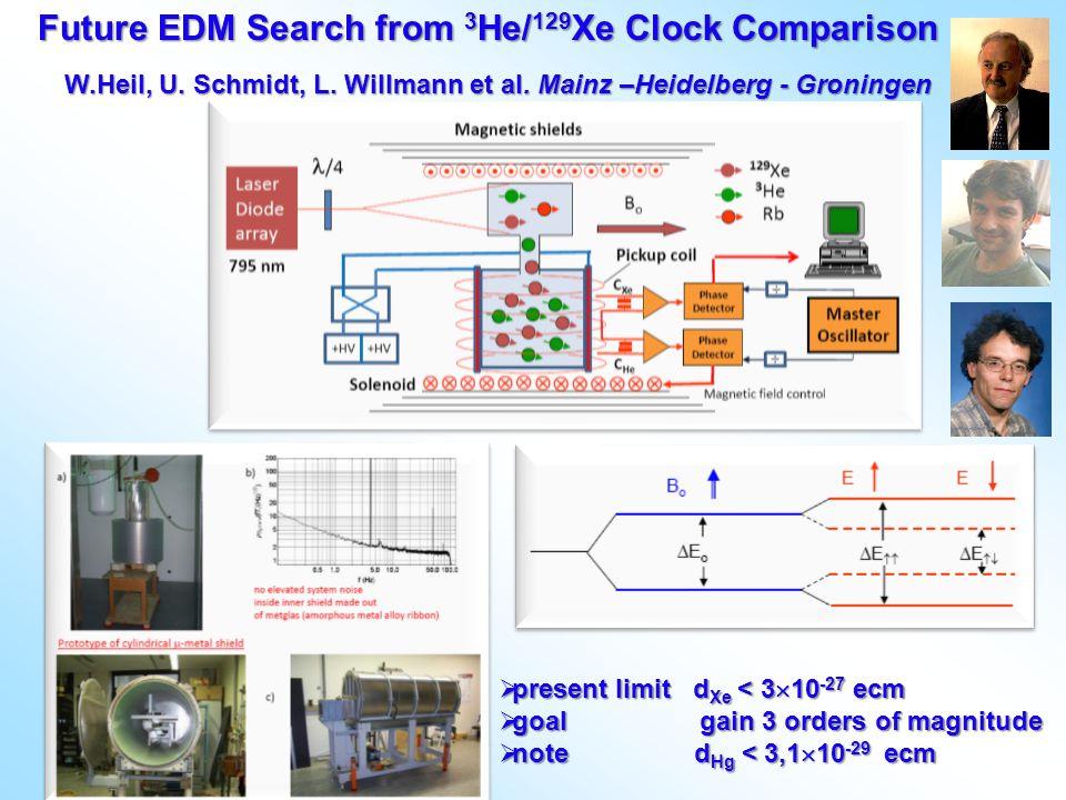  present limit d Xe < 3  10 -27 ecm  goal gain 3 orders of magnitude  note d Hg < 3,1  10 -29 ecm Future EDM Search from 3 He/ 129 Xe Clock Compa