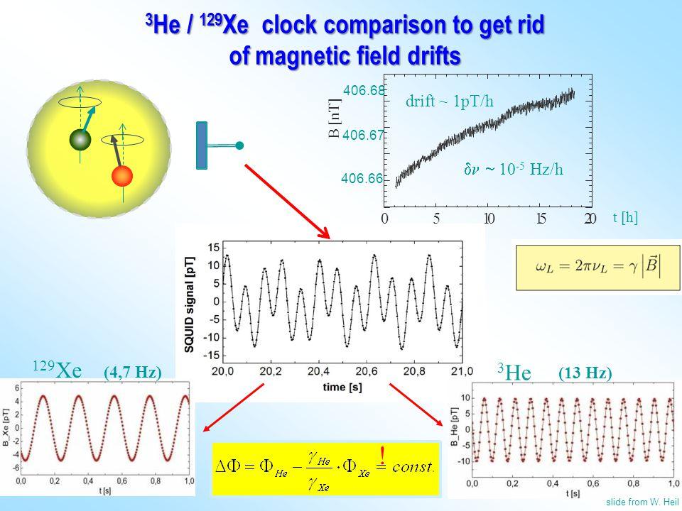 3 He / 129 Xe clock comparison to get rid of magnetic field drifts 129 Xe 3 He (4,7 Hz) (13 Hz) !  B [nT] t [h] 0510152 0 406.68 406.67 406.66 drift