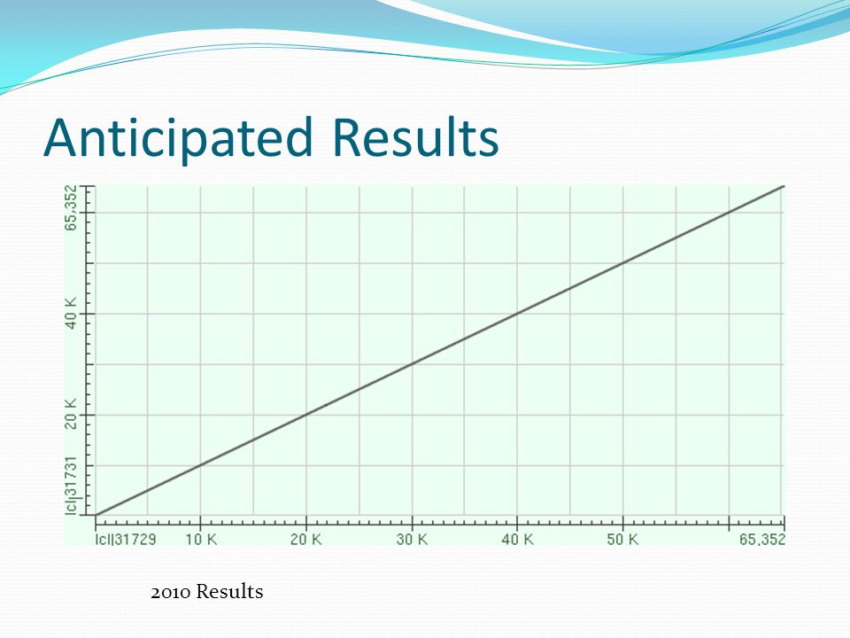 Anticipated Results 2010 Results