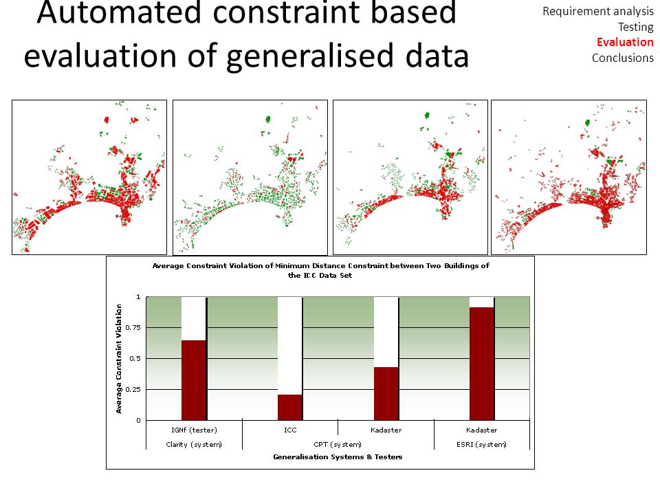 Automated constraint based evaluation of generalised data Requirement analysis Testing Evaluation Conclusions